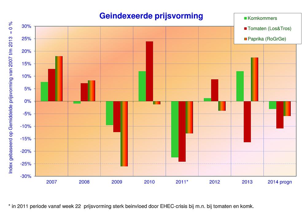 prognose-2014