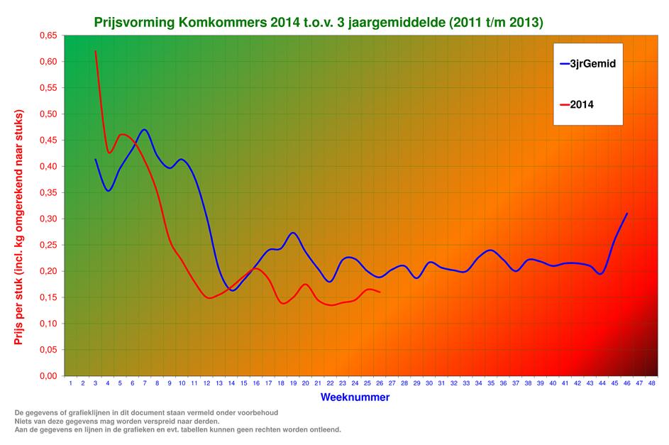 prijsvorming-komkommers-2014