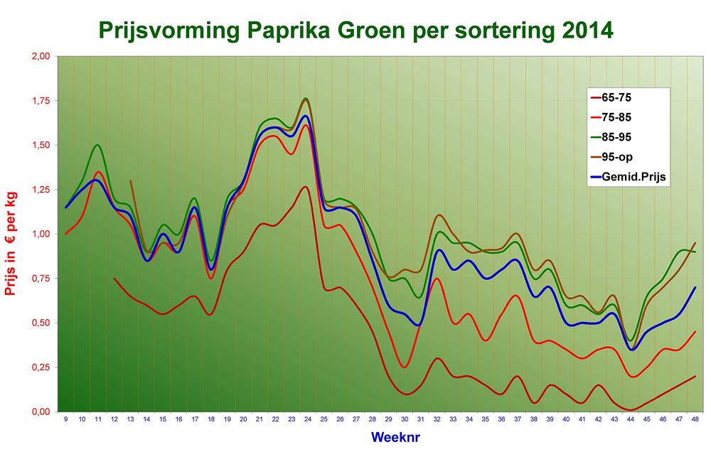 prijsvorming-paprika-2014