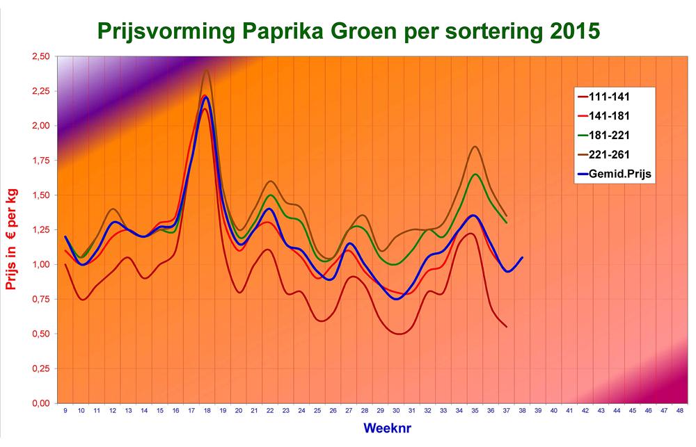 prijsvorming-paprika-2015