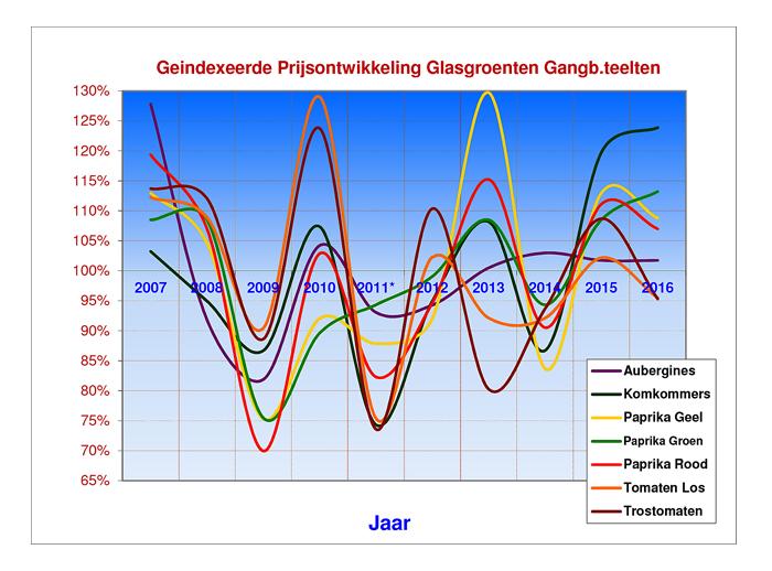 geindexeerde-prijsontwikkeling-glasgroenten-gangb-teelten